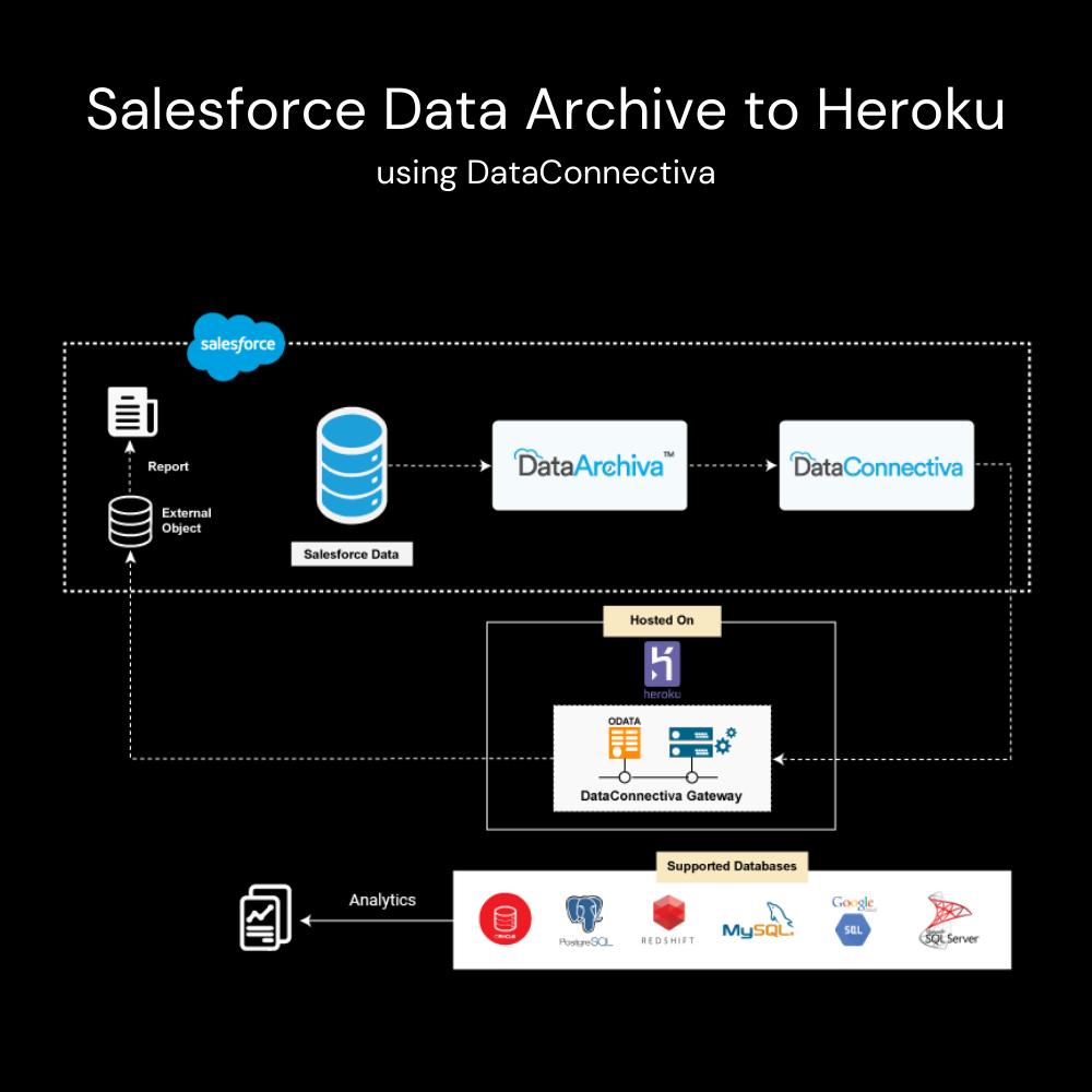 Salesforce data archive to Heroku