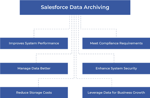 Enhanced Security for Salesforce Data